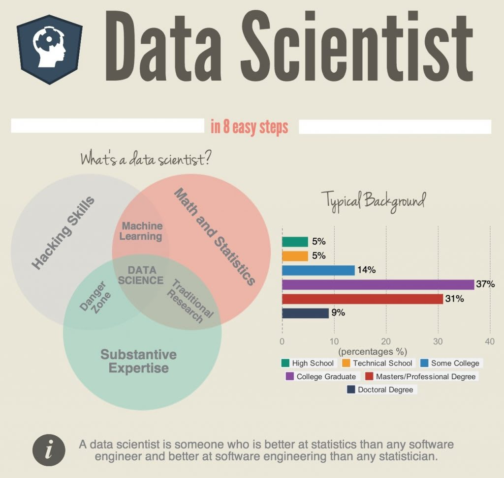 what it takes to become a data scientist