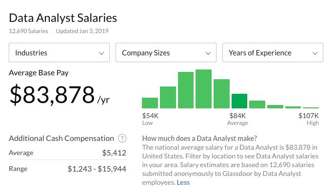 data analyst salaries