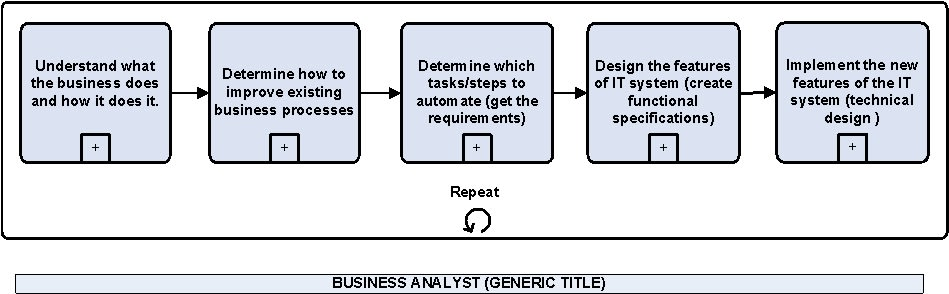 what a business analyst does