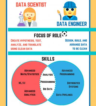 data engineer vs. data scientist infographic