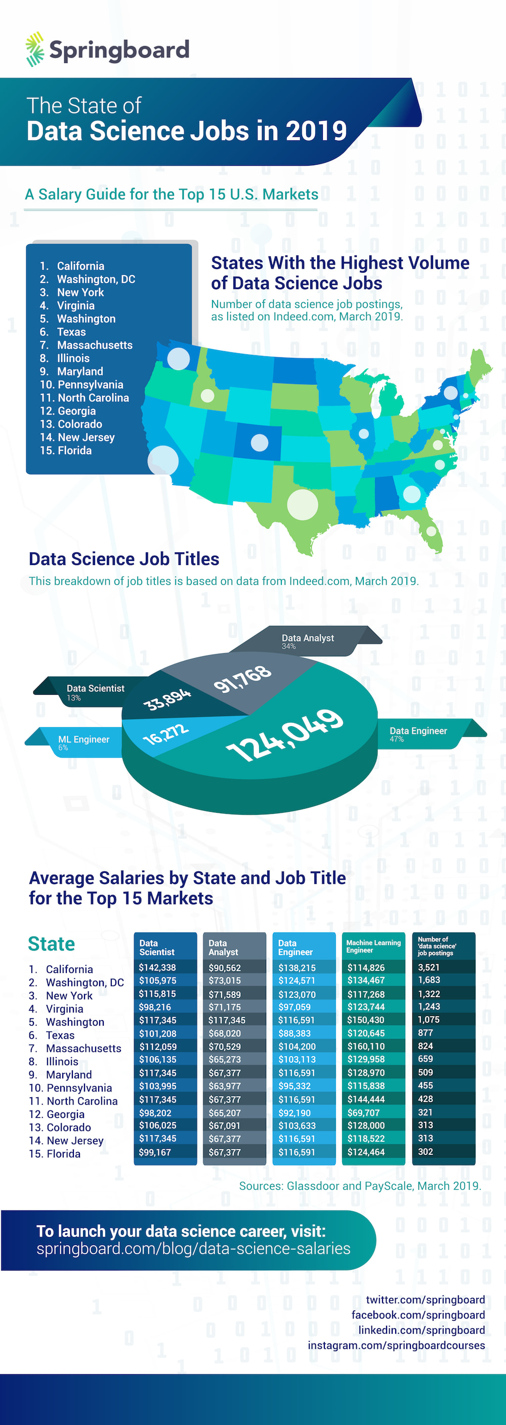 Data science salaries in 2019