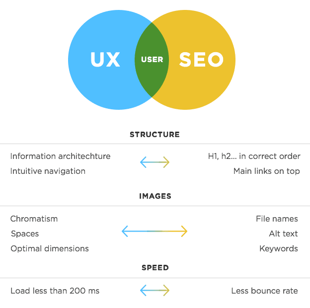 the intersection of SEO and UX design