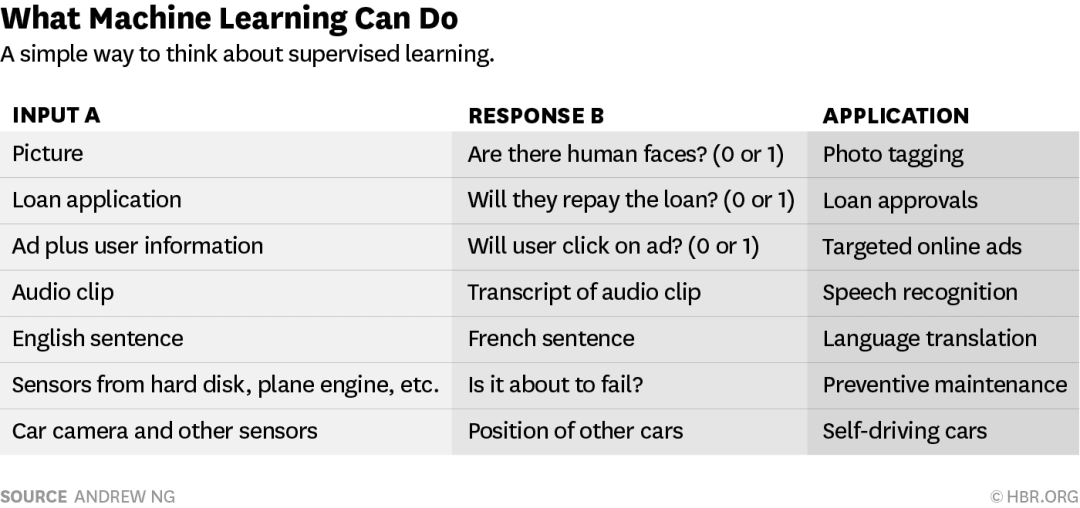 what machine learning can do