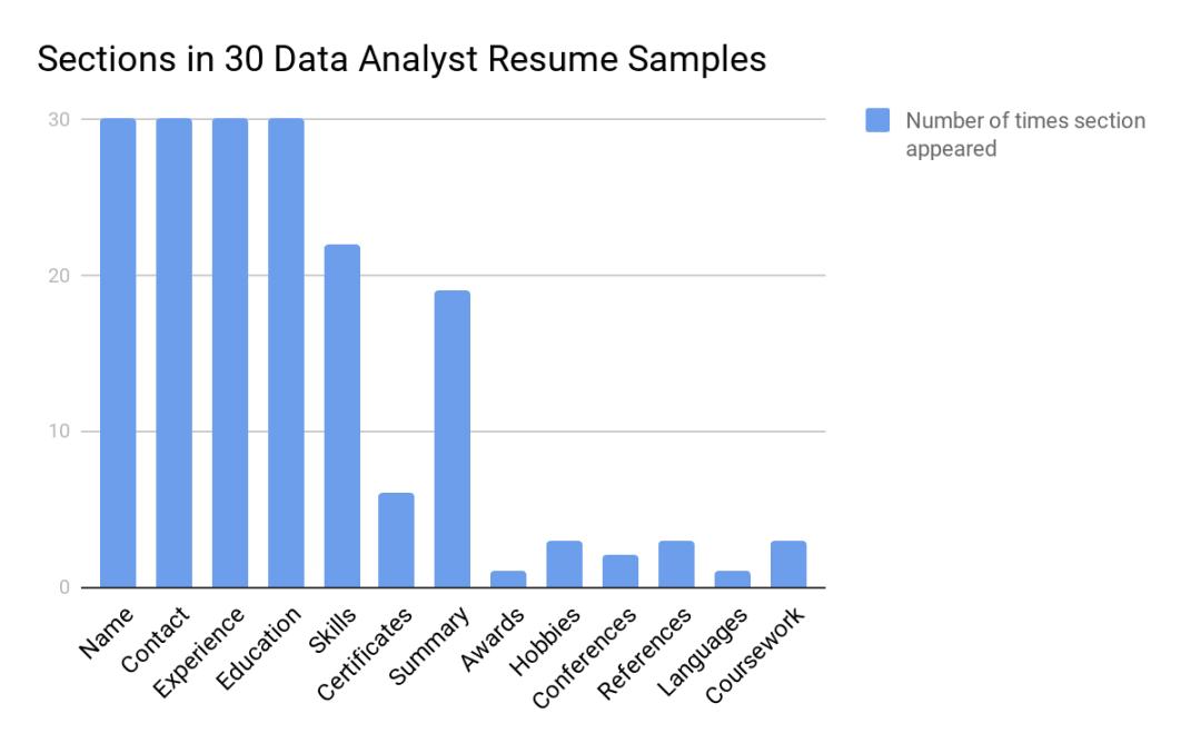 daya analyst resume samples