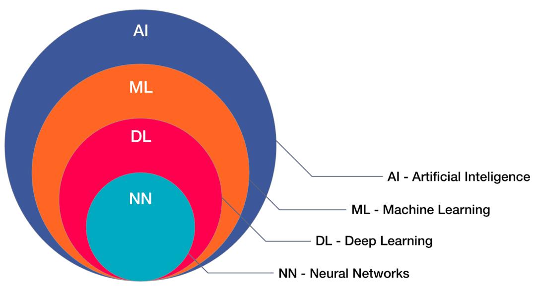 AI vs. machine learning