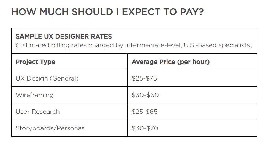 Freelance UX Designer Hourly Rate