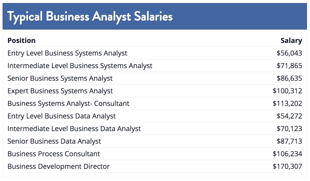 Typical Business Analyst Salaries