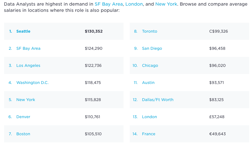 data analyst salaries by location