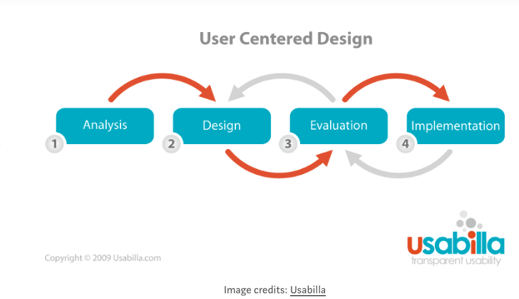 UX design interview questions - User-centered design
