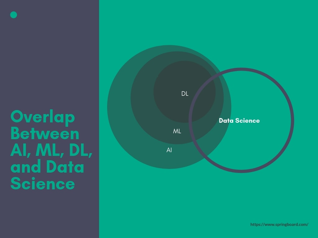 Artificial Intelligence vs. Machine Learning vs. Deep Learning (vs. Data Science)