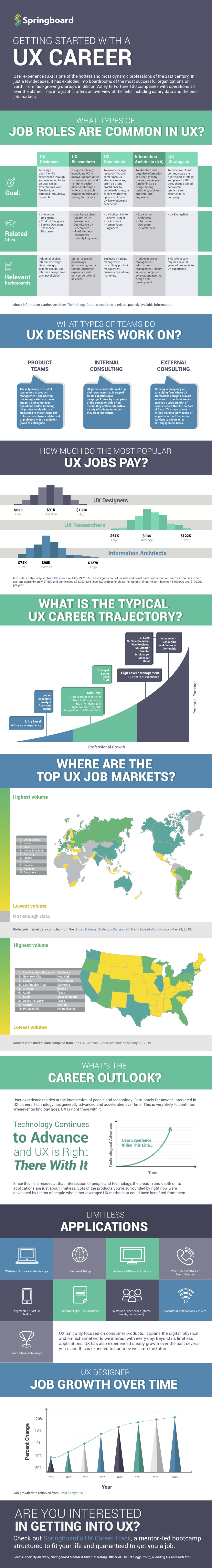 state of ux design salaries