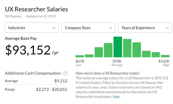 UX researcher salaries