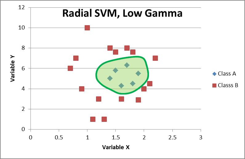 Radial basis SVM, Low Gamma