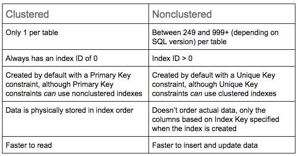 Clustered and non-clustered indexes in SQL