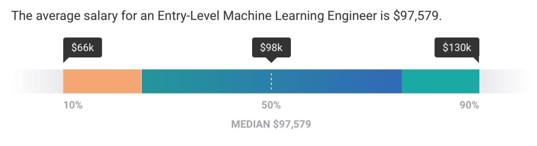 Average Entry-Level Machine Learning Engineer Salary