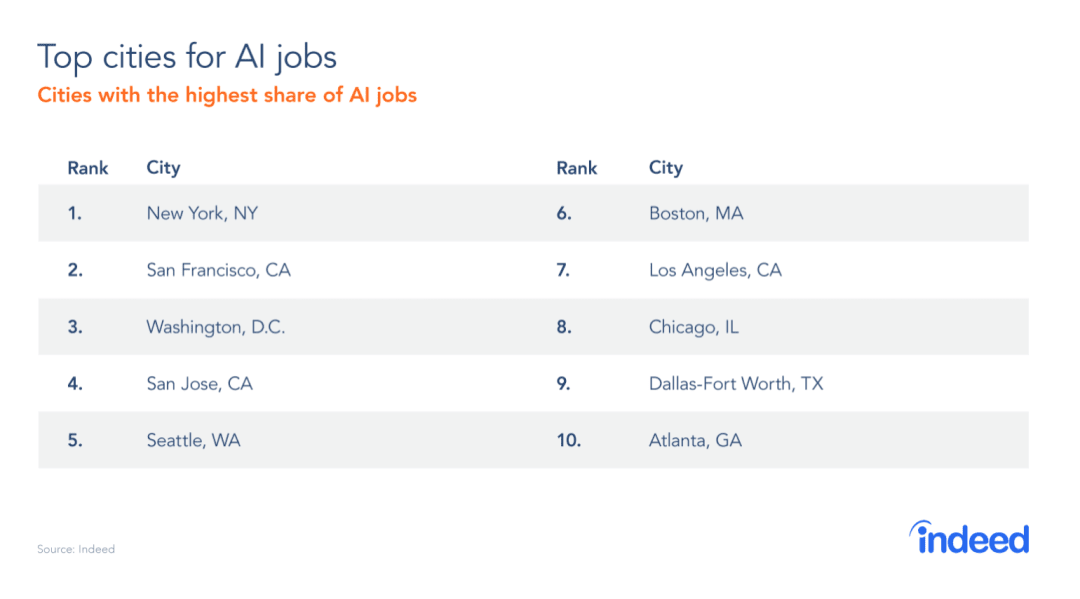 the highest-paying locations in the U.S. for machine learning engineers