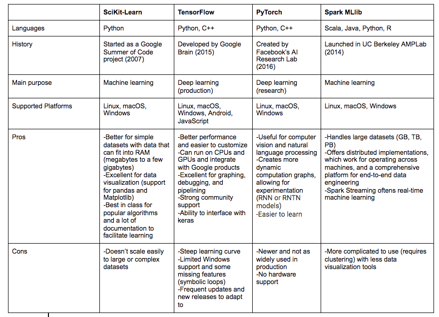 mle frameworks comparison