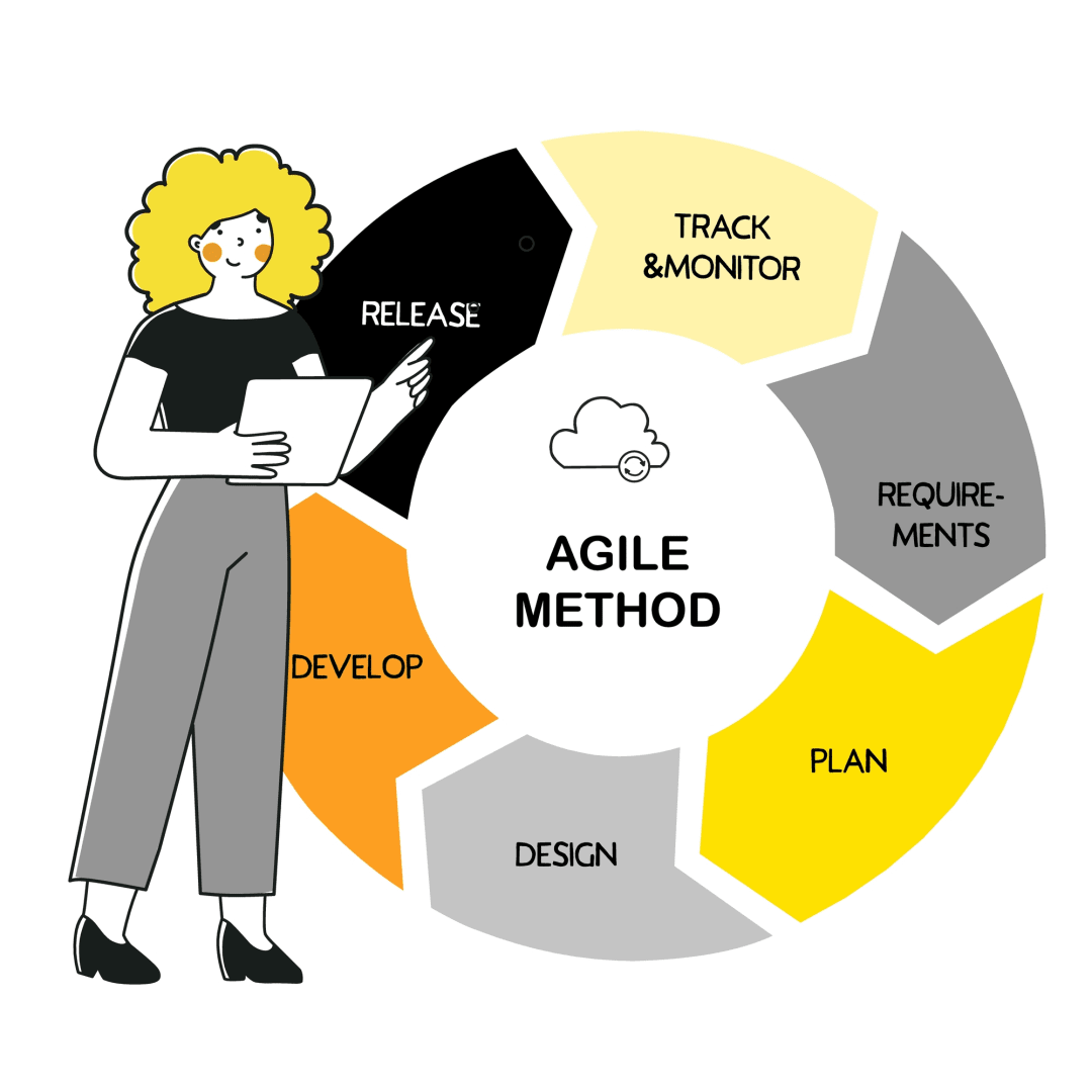 agile method coding ux