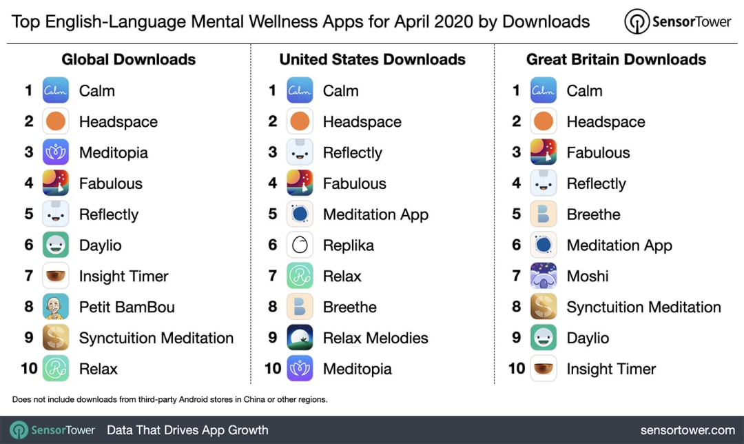 Top Downloaded Applications in 2020