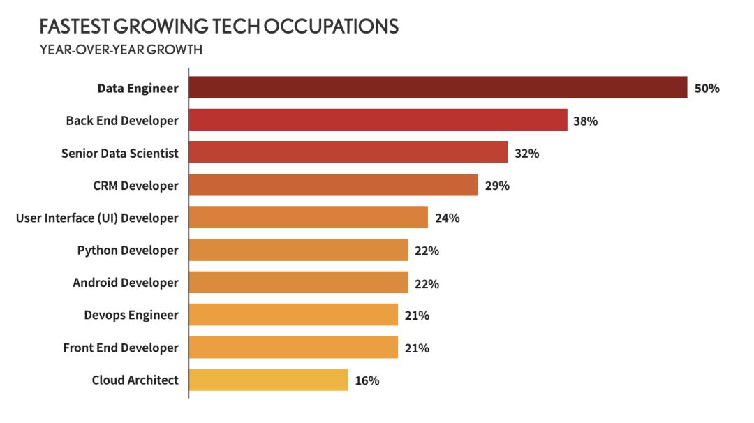 Data Engineering Jobs Market