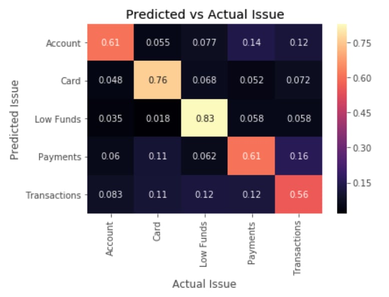 data science capstone project