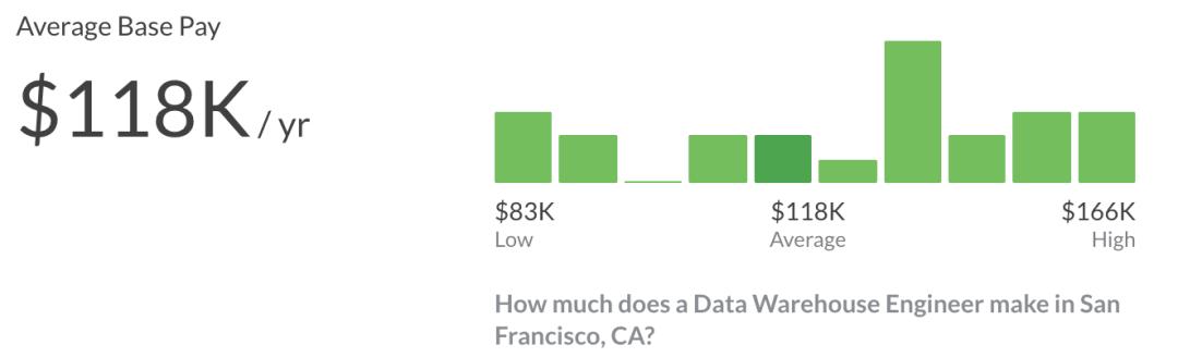 Data Warehouse Engineer Salary