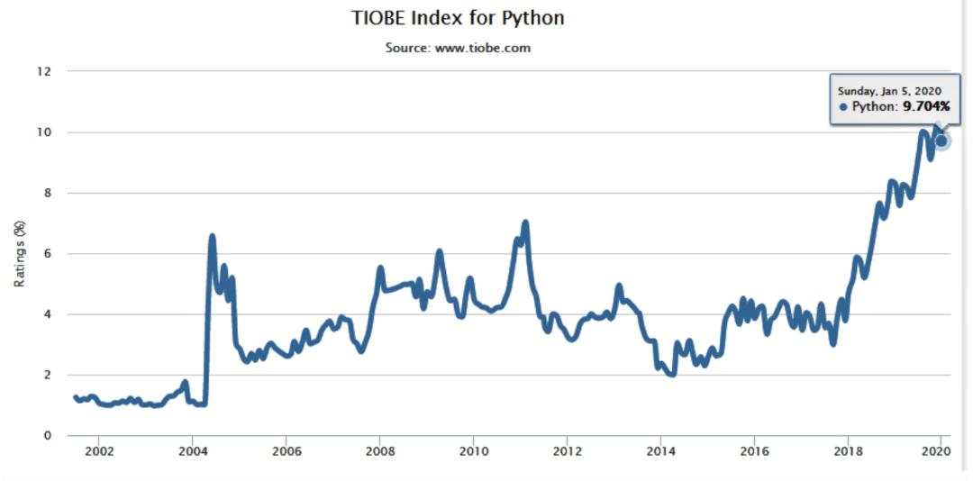 Python Programmers Demand in 2021