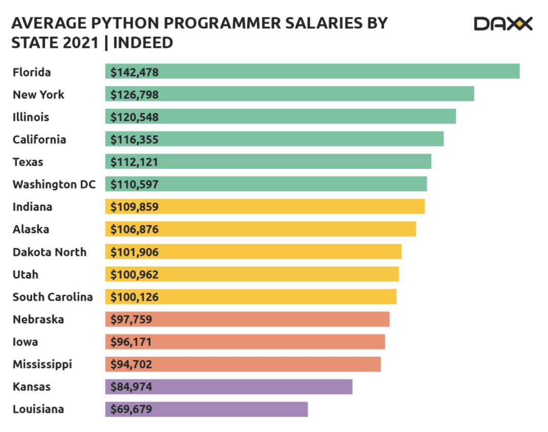 Python Programmers Salary Across USA