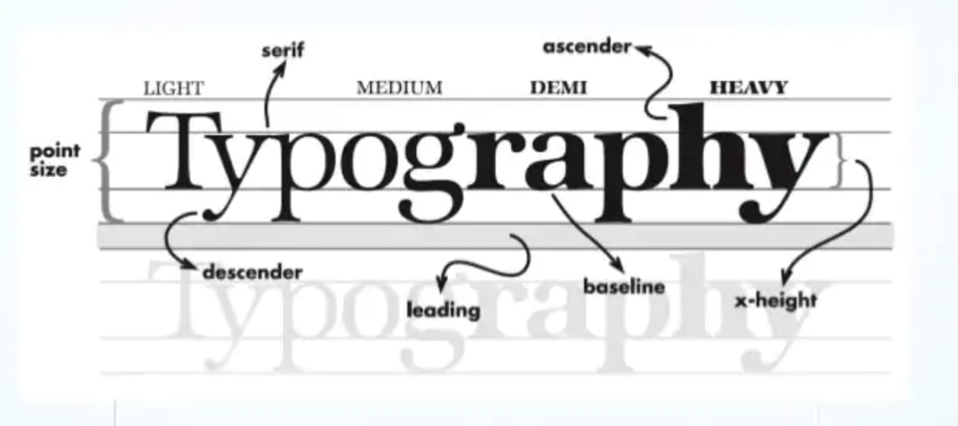 Importance of Typography - Typeface