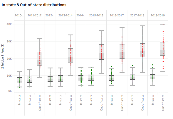 College tuition in-state and out-of-state distributions