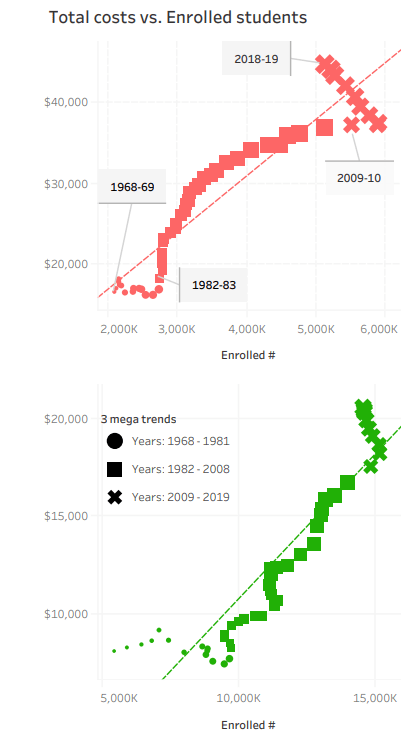 College tuition megatrends from 1968-2019