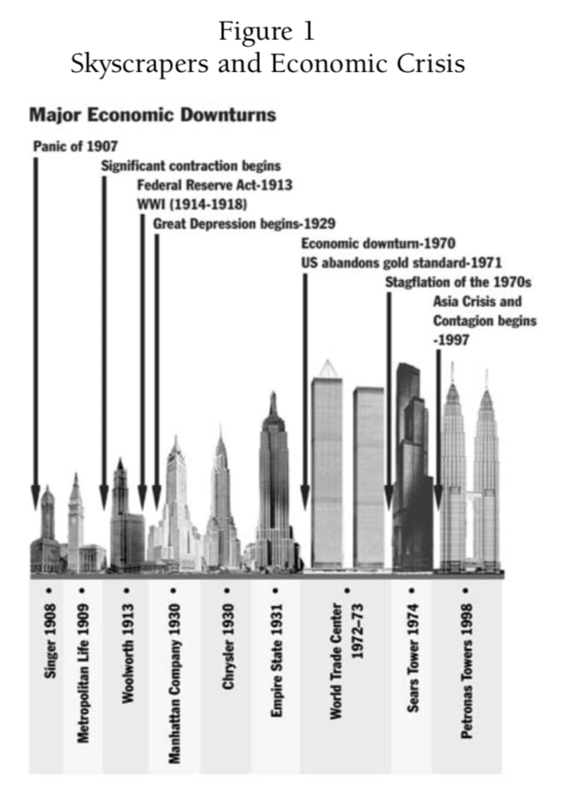 The dates of notable skyscrapers, plotted against the history of financial crises: from Mark Thornton, Quarterly Journal of Austrian Economics, 2005