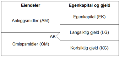 Sandnes kommune - Økonomiske måltall for bærekraftig utvikling