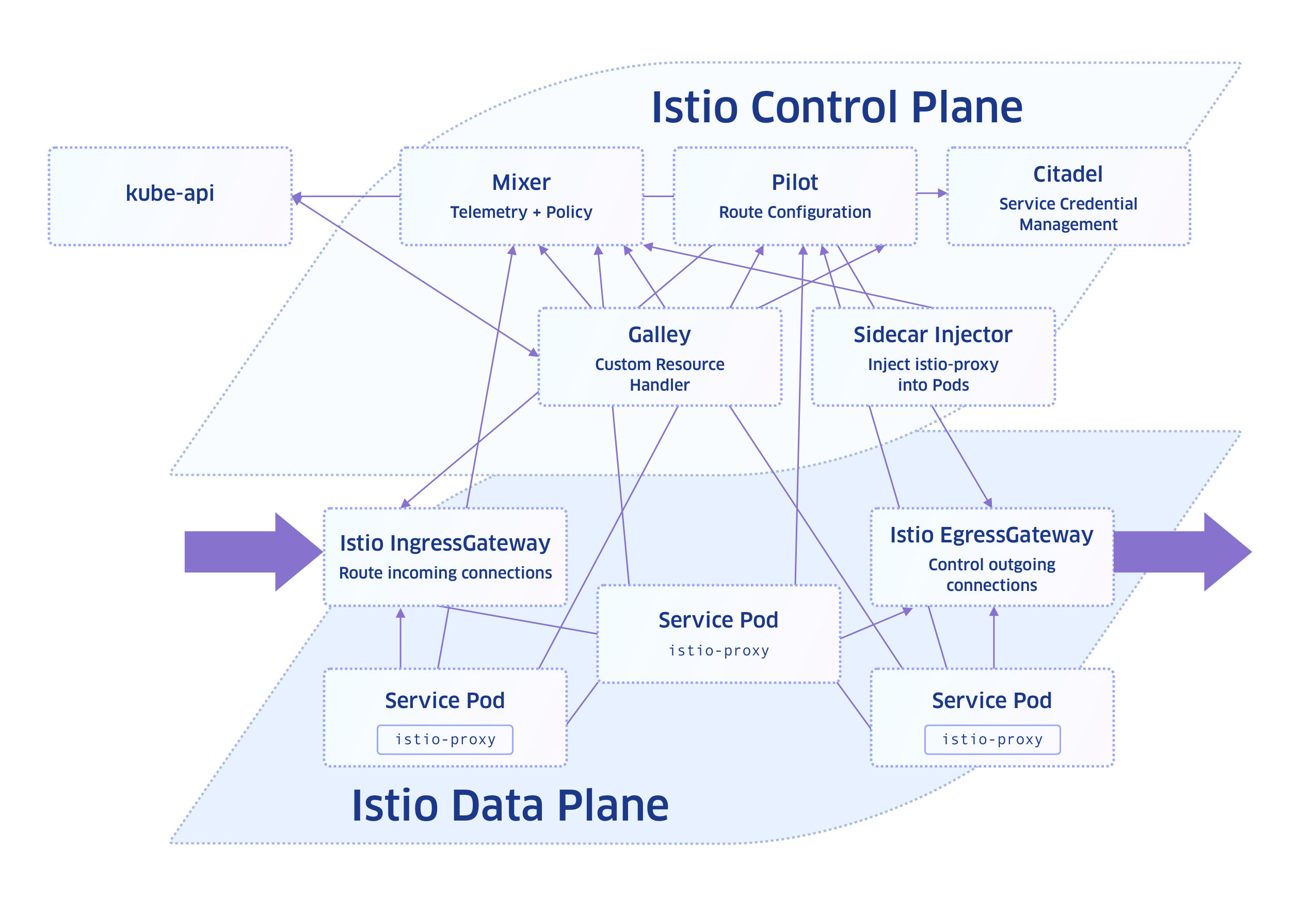 Getting started with Istio Service Mesh - What is it and