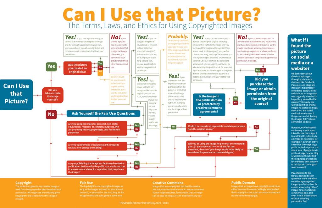 """Infografica """"Posso usar"""