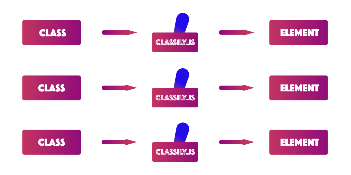 Classily.js graphic.