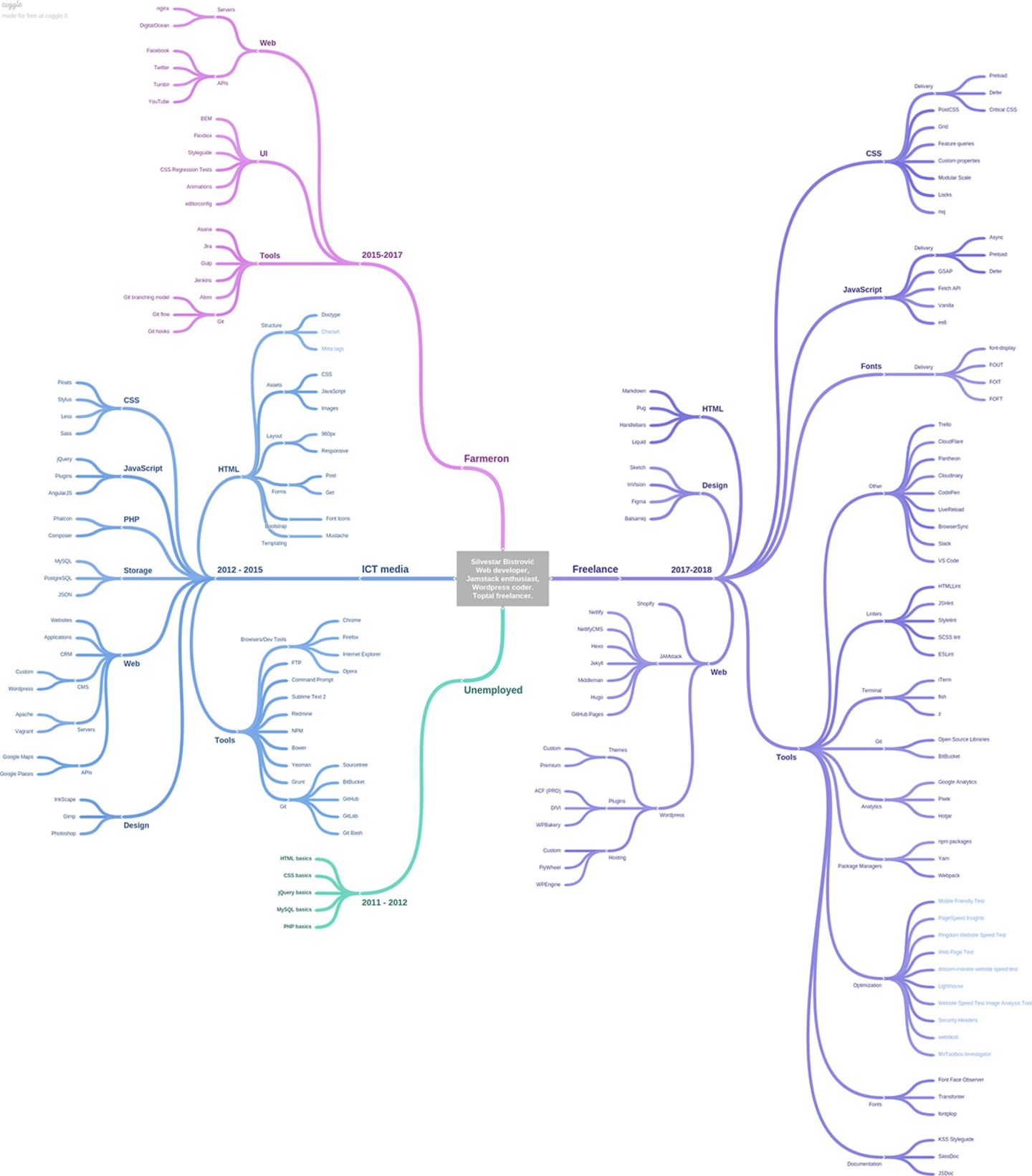 Mindmap containing skills learned as a developer.