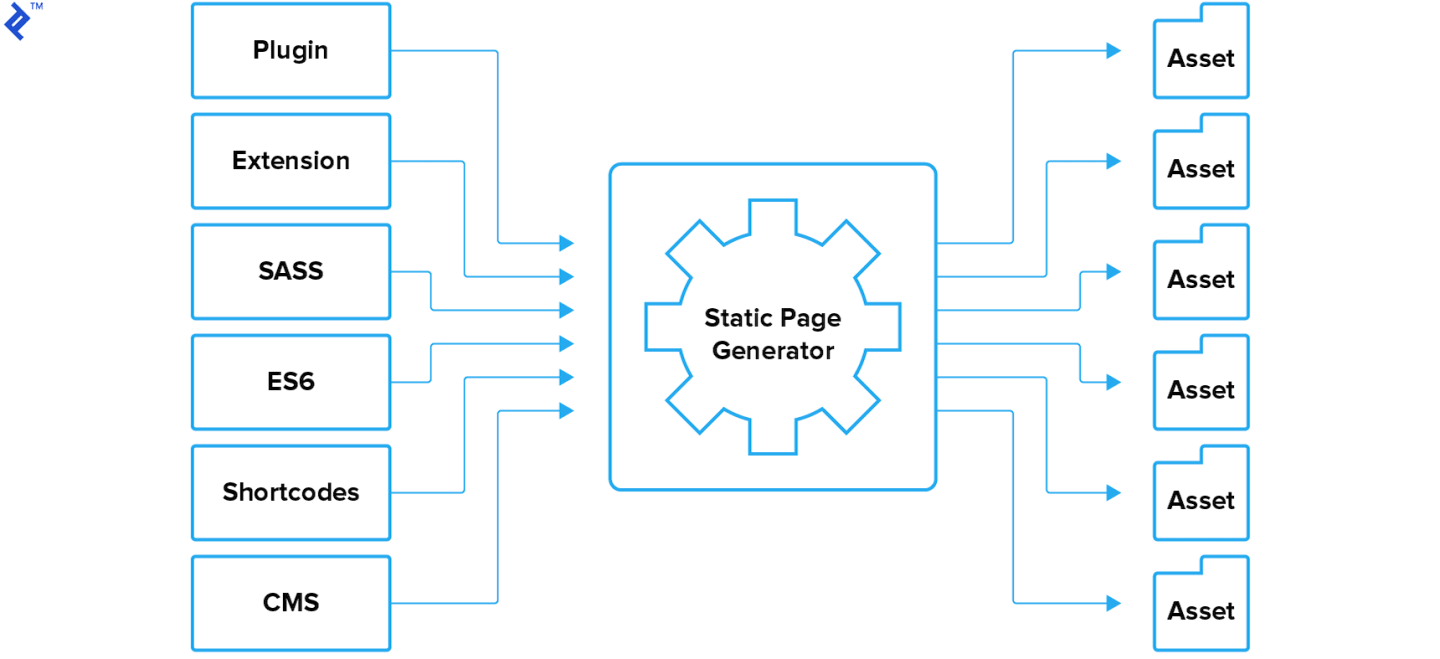 Assets of Static page generator.
