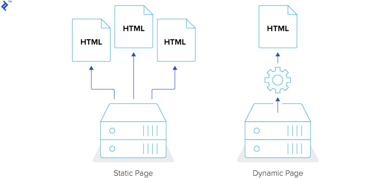 Static site generators illustrated.
