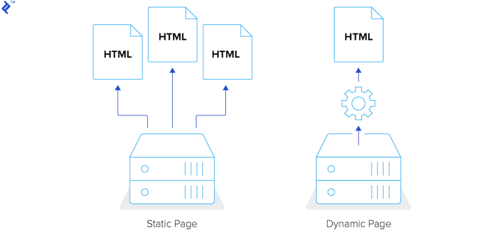 Static site generators illustrated
