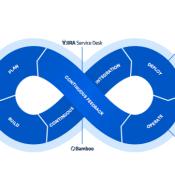 Team Culture = Innovation Culture (Communities Collaboration)