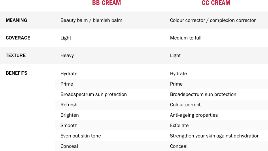 What is BB cream and CC cream - Table image