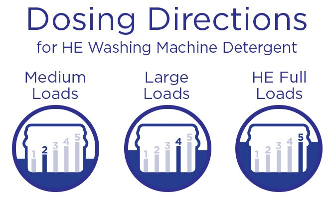 Directions for use with standard detergent in a regular washing machine: Measure detergent with cap. For Medium Loads, fill just below bar 1. For Large Loads, fill just below bar 3. For he Full Loads, fill to bar 5.