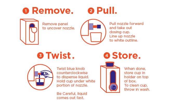 1. Remove panel to uncover nozzle. 2. Pull nozzle forward and take out dosing cup. Line up nozzle to white outline. 3. Twist blue knob counterclockwise to dispense liquid. Hold cup under white portion of nozzle. 4. Store cup in holder on top of box.
