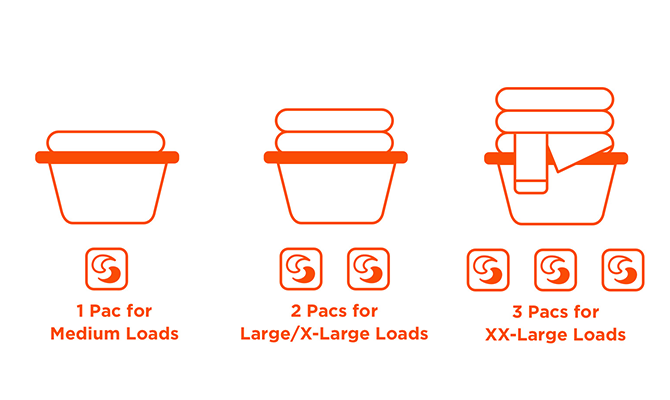 Use 1 pac for medium loads, 2 pacs for large/x-large loads, 3 pacs for xx-large loads