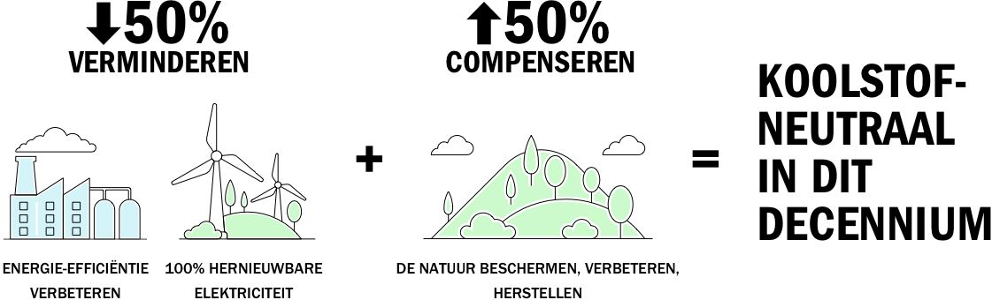Reduce 50 - Compensate 50 - Carbon neutral for the decade