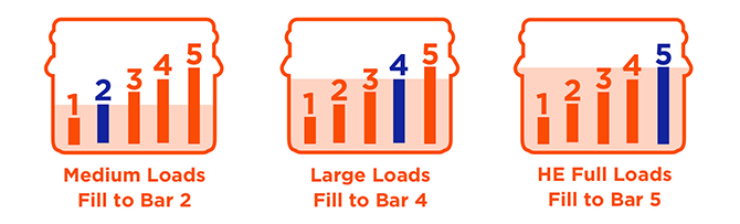 Full HE loads: Fill to bar 5. Large loads: Fill to bar 4. Medium loads: Fill to bar 2.