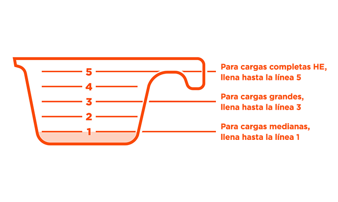 Full HE loads: Fill to bar 5. Large loads: Fill to bar 3. Medium loads: Fill to bar 1.