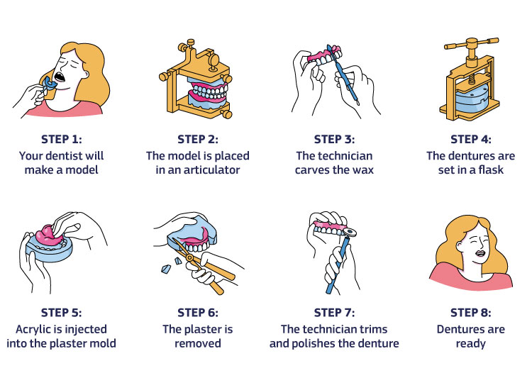 Denture making process: The dentist will make a model and place it in an articulator. The wax is carved. Dentures are set in a flask. Acrylic is injected into the plaster mold. The plaster is removed. As the last step, dentures are trimmed and polished.