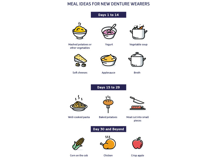 An infographic showing all the meal ideas new denture wearers can try to make life with new dentures much easier.